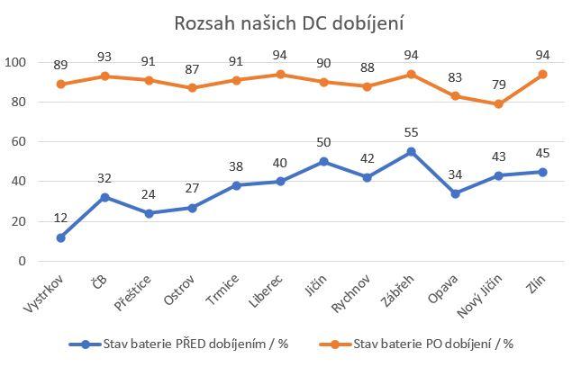 Počáteční a koncová procenta nabití baterie při DC dobíjení během cesty