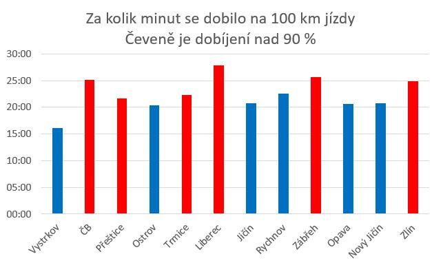 Za kolik minut se dobilo na 100 km jízdy Čeveně je dobíjení nad 90 %