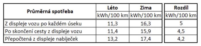 Elektromobil spotřeba